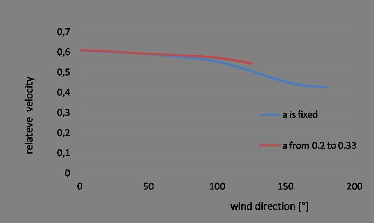 WindWheeler  Rijden op pure windkracht!